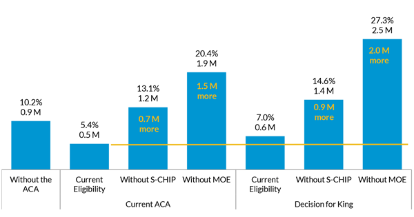 Number of Uninsured Children and Child Uninsured Rate for Family Income between 138 and 200 Percent of FPL
