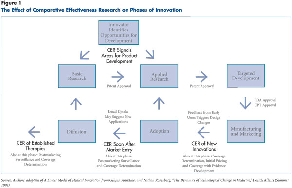 Figure 1 - The effect of comparative effectiveness rersearch on phases of innovation