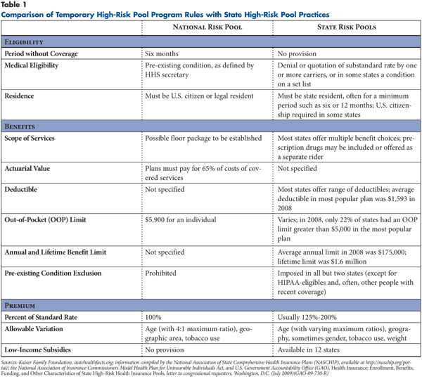 Comparison of Temporary High-Risk Pool Program Rules with State High-Risk Pool Practices