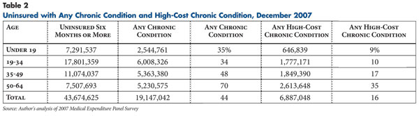 Table 2 - Uninsured with Any Chronic Condition and High-Cost Chronic Condition, December 2000