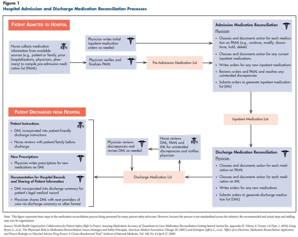 patient medication list template initial management behavioral crises adults with. Black Bedroom Furniture Sets. Home Design Ideas