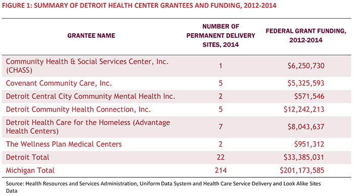 Figure 1: Summary of Detroit Health Center Grantees and Funding, 2012-2014