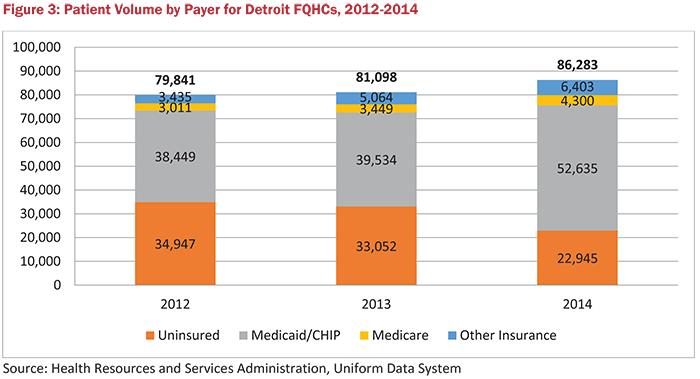 Figure 3: Patient Volume by Payer for Detroit FQHCs, 2012-2014