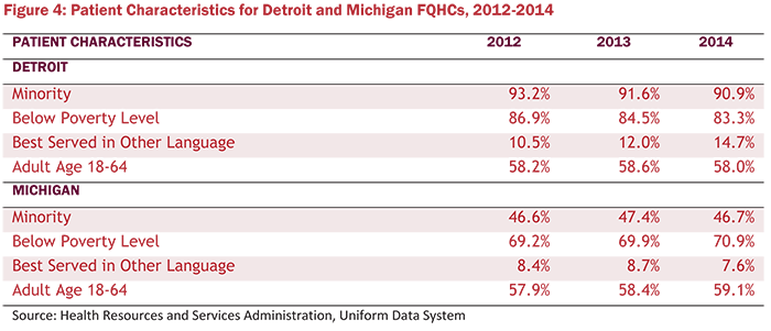 Figure 4: Patient Characteristics for Detroit and Michigant FQHCs, 2012-2014