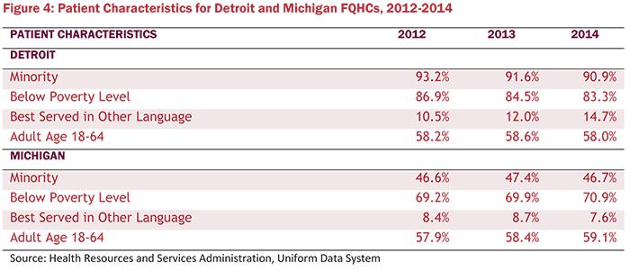 Figure 4: Patient Characteristics for Detroit and Michigant FQHCs, 2012-2014