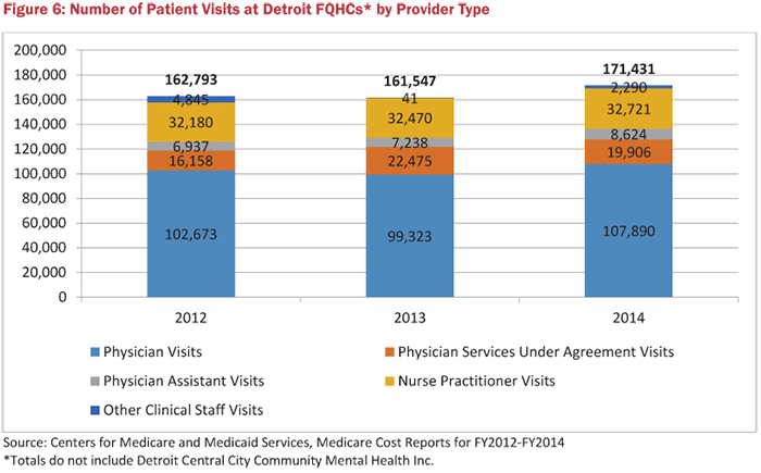 Figure 6: Number of Patient Visits at Detroit FQHCs by Provider Type
