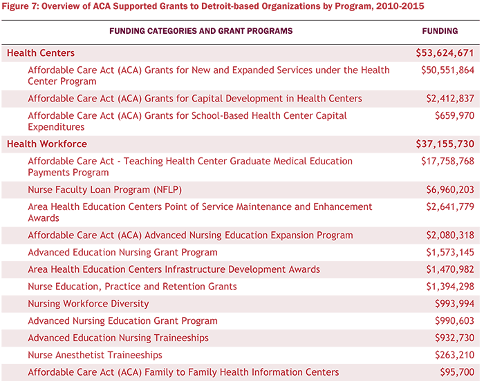 Figure 7: Overview of ACA Supported Grants to Detroit-based Organizations by Program, 2010-2015