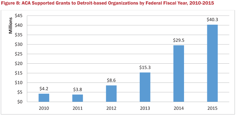 Figure 8: ACA Supported Grants to Detroit-based Organizations by Federal Fiscal Year, 2010-2015