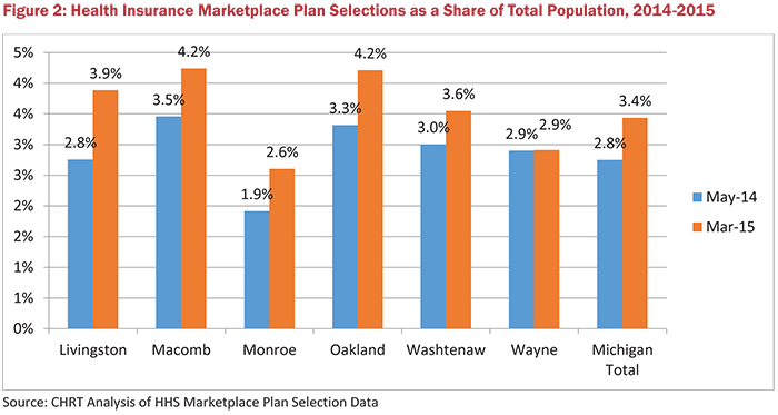 Figure 2: Health Insurance Marketplace Plan Selections as a Share of Total Population, 2014-2015