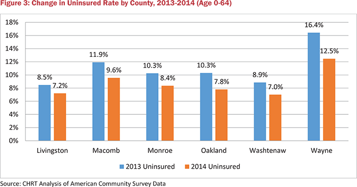 Figure 3: Change in Uninsured Rate by County, 2013-2014 (Age 0-64)