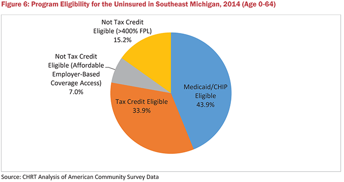 Figure 6: Program Eligibility for the Uninsured in Southeast Michigan, 2014 (Age 0-64)