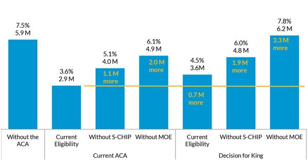 Number of Uninsured Children and Child Uninsured Rate