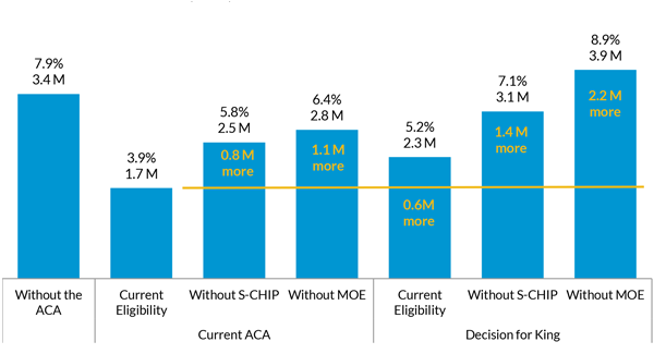 Number of Uninsured Children and Child Uninsured Rate for FFM States with Separate CHIP